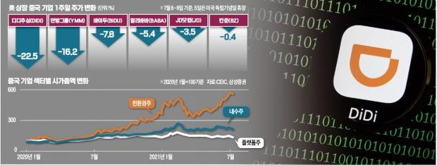 디디추싱 쇼크…흔들리는 중국 플랫폼주