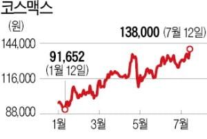 """두달새 20% 뛴 코스맥스…""""중국발 최대실적 기대"""""""
