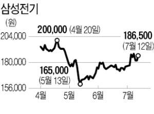 """반등하는 삼성전기…""""전장 부품기업 변신"""""""