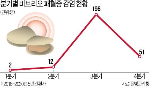"""'여름철 불청객' 대상포진…""""하루 20분 햇볕 쬐세요"""""""