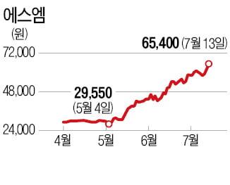 '엔터왕국' SM의 부활…두 달 새 두 배 뛰었다