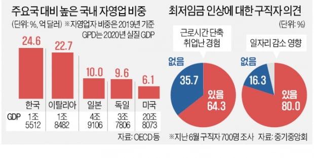 """코로나·주52시간에 최저임금까지…""""폐업·실업대란 누가 책임지나"""""""