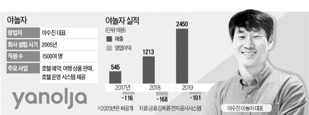 """""""야놀자에 반했다""""…손정의 2조원 투자"""