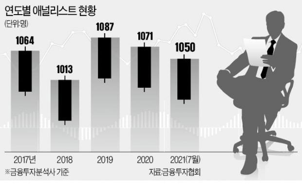 증시 활황에도…애널리스트 이탈 러시, 왜?