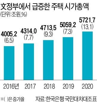 '25번 실패'가 부른 집값 대란…'MB+朴정부'보다 230조원 늘었다
