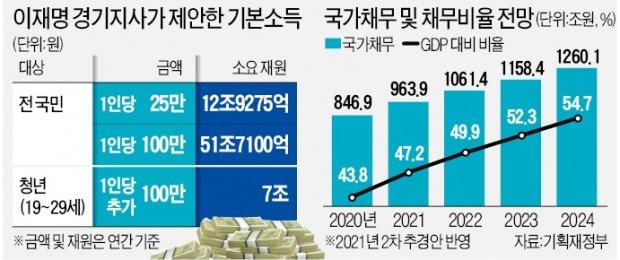 月 8만원 '국민 용돈' 주려고…매년 52조원 쏟아붓겠다는 이재명