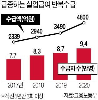 실업급여 반복 수급 차단…5년간 6회 이상땐 절반 삭감