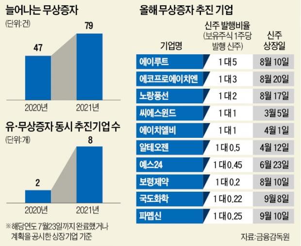 '공짜주식' 뿌리는 기업들…주가부양 특효약?