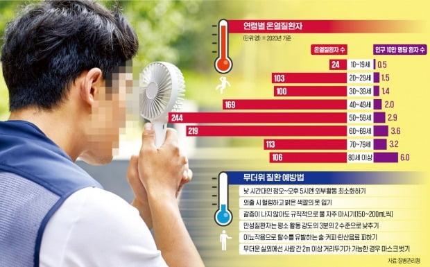 폭염에 온열질환 '비상'…심장질환자 수시로 150~200mL 물 마셔라 [이선아 기자의 생생헬스]