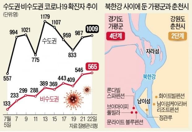 가평 4人숙박 안되니, 강 건너 춘천으로…휴가지 '풍선효과' 비상
