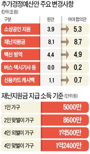 소득 1억2400만원 이하 4인가구에 100만원…소상공인 최대 2000만원
