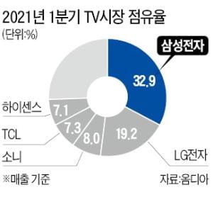 삼성 TV, 세계 1위 '장기집권' 승부수 띄웠다