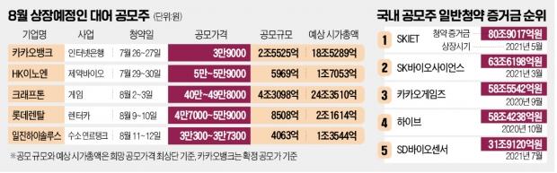 공모주 여름 슈퍼대전…부동자금 '100兆 머니무브' 예고
