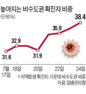 '휴가철 풍선효과'에 뒷북 대응…1단계 전북·경북도 일괄 상향