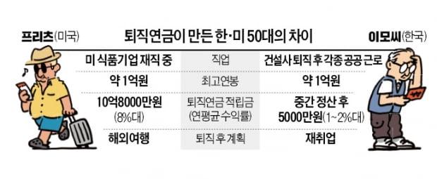 美 14% vs 韓 2%…은퇴 후 삶 가른다