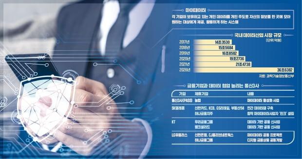 통신·카드·은행, 흩어진 정보 한데 모아…초개인화 서비스 나온다