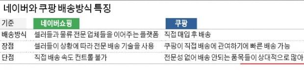 """""""쿠팡 '로켓배송' 게 섰거라""""…네이버, 7개社와 '물류동맹' 띄웠다"""
