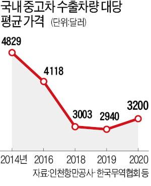 출혈경쟁·노후차량 위주 거래…인천 중고차 수출價 '곤두박질'