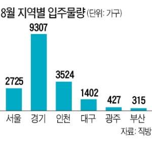 내달 전국 1만9534가구 입주