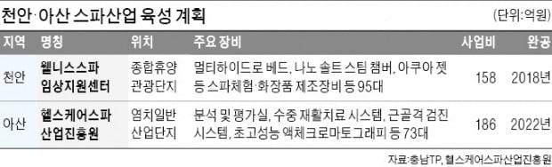 천안·아산, 스파산업 메카로 도약