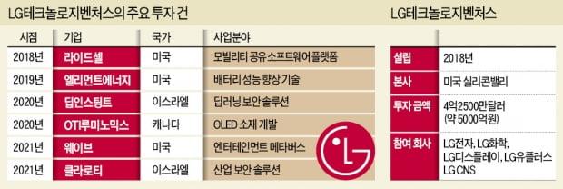 LG, 33번째 벤처 투자는 '산업보안 유니콘'