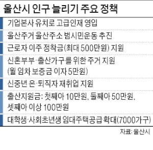 """송철호 울산시장 """"울산 인구 130만명 시대 열겠다"""""""