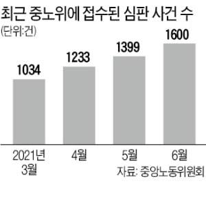노무사회, 로펌 노무사 업무 제한…'노·변 갈등'
