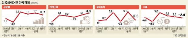 """4차 대유행·수출 뒷걸음에도…한은 """"3분기 역성장 우려는 과도"""""""