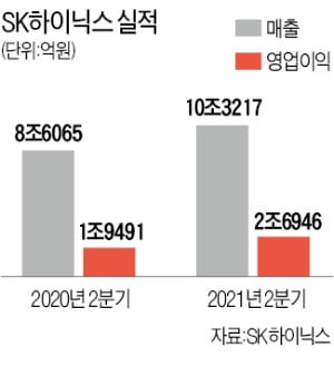 "SK하이닉스, 다시 매출 10조…""3분기 더 좋다"""