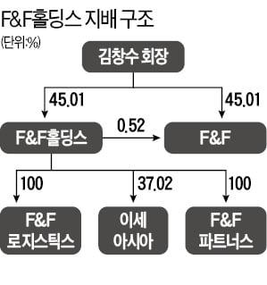 F&F홀딩스, 지주사 전환 끝낸다…계열사 F&F 1.6조 공개매수