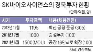 경북도청 신도시 살린 'SK바사 효과'