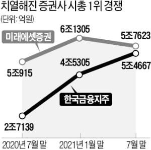 뜨거워진 증권株 시총 1위 경쟁…미래-한국금융 2000억대 격차 '초박빙'