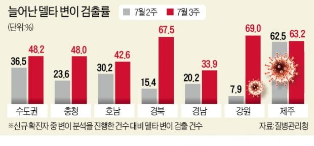 """강원·경북·제주 60% 넘게 델타 감염…정부 """"더 강력한 조치 검토"""""""
