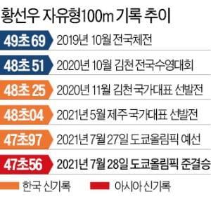 수영史 다시 쓰는 황선우, 아시아 선수론 65년 만에 결승 진출