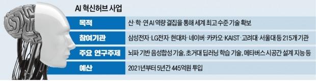 """美·中 AI 패권전쟁 격화…""""산·학·연, 뭉쳐야 산다"""""""