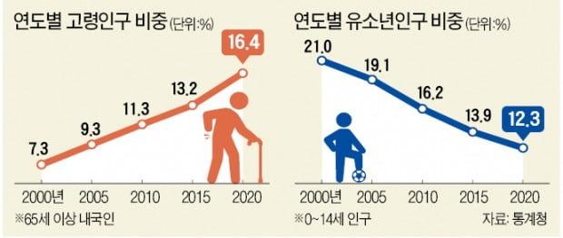 65세 이상 노인 800만명 돌파…'초고령사회' 문턱까지 왔다