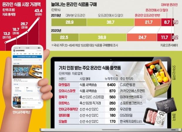 수산앱·축산몰·농산숍…'전문 식품 플랫폼'이 식탁 점령하다