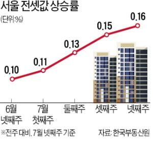 서울 전셋값, 임대차법 시행 이후 가장 많이 올랐다