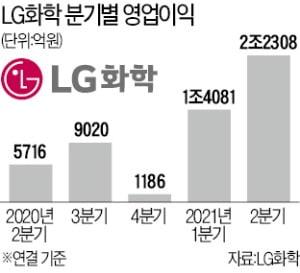 '미러클' LG화학…분기 이익 사상 첫 2조원 돌파
