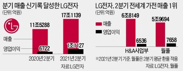 "LG전자, 매출도 美 월풀 제쳤다…""올해 영업익 4조 넘을 것"""