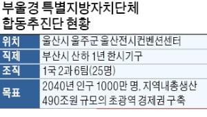 '부울경 메가시티' 추진단 닻 올렸다