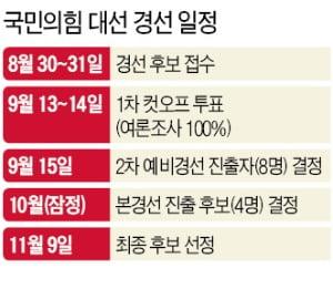 野 경선버스 올라탄 윤석열…지지율 정체에 '조기 입당' 승부수