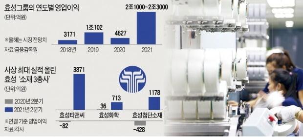 '소재 3총사' 진격…조현준의 효성, 첫 영업이익 2조 돌파 눈앞