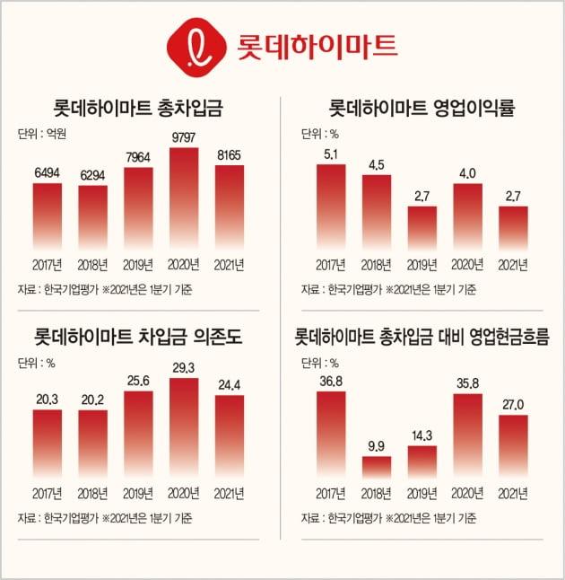 펜트업 효과 톡톡히 누린 롯데하이마트, '일거양득' 공모채 발행