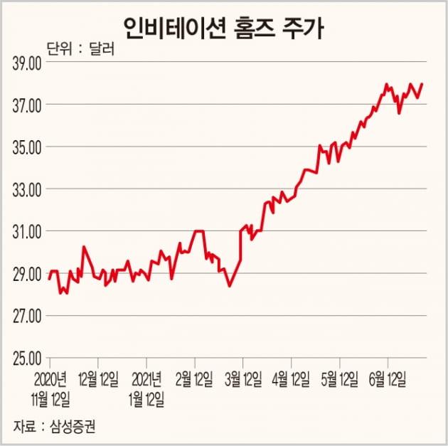 미국 주택 임대료 급등의 수혜주 '인비테이션 홈즈'[돈 되는 해외 주식]