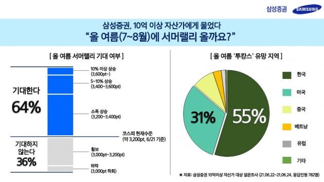"""10억 이상 자산가 64% """"올 여름 '서머랠리' 기대"""""""
