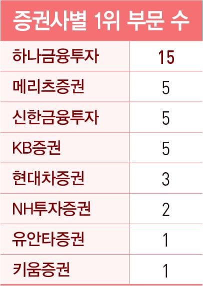 '디스플레이' 김동원 27회 연속 1위…박종대·이경수 베스트 애널리스트 '2관왕'