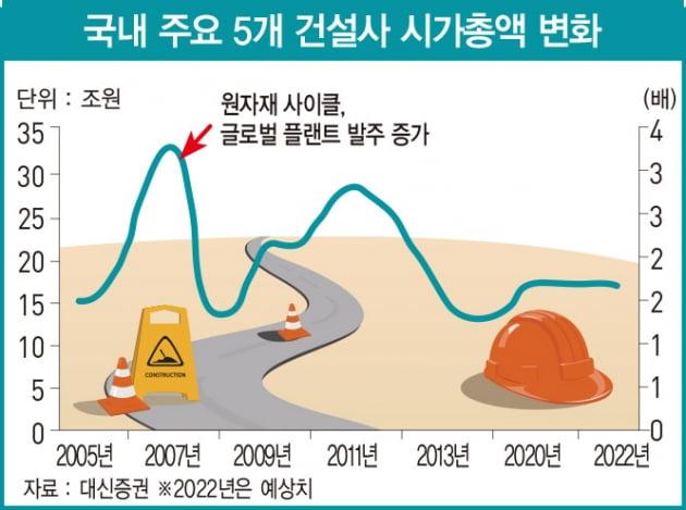 10년 만에 찾아온 건설사 '꽃길'…25차례 정책도 잡지 못한 주택 시장 호황