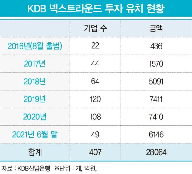 '넥스트 유니콘 키운다'…스타트업 '키다리 아저씨' 된 KDB산업은행