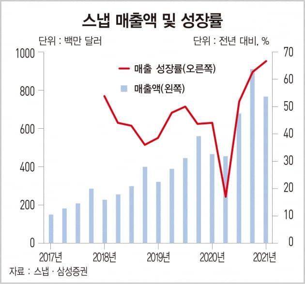 AR 광고 성장의 대표 수혜주 '스냅'[돈 되는 해외 주식]